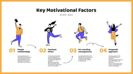 Modèle de visuel Motivational Factors list wit Happy people - Mind Map