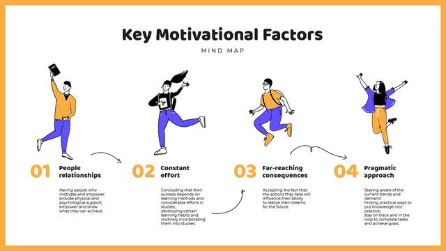 Motivational Factors list wit Happy people Mind Map Design Template