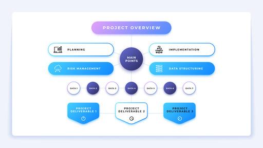 Project Development Points ConceptMap