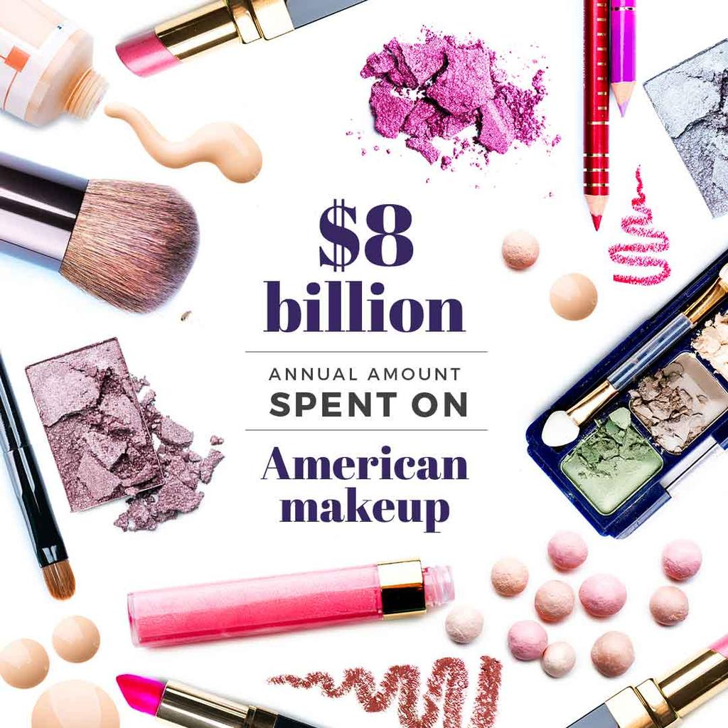 Makeup statistics with Cosmetics Kit — Crear un diseño