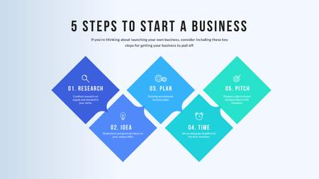 Business Launch steps Mind Map Modelo de Design