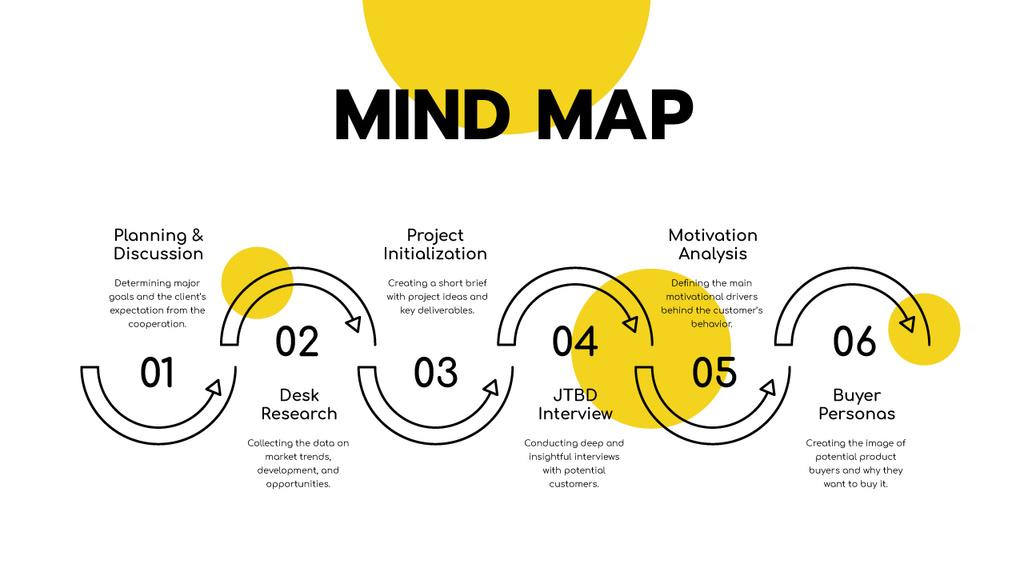 Project Development strategy — Maak een ontwerp