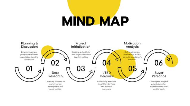 Plantilla de diseño de Project Development strategy Mind Map