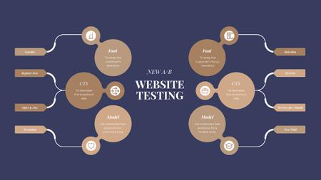 Template di design Website Testing Checklist Mind Map