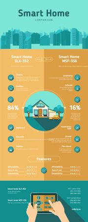 Comparison infographics about Smart Home Infographic Tasarım Şablonu