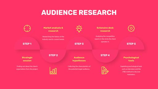 Product Audience Research Steps MindMap