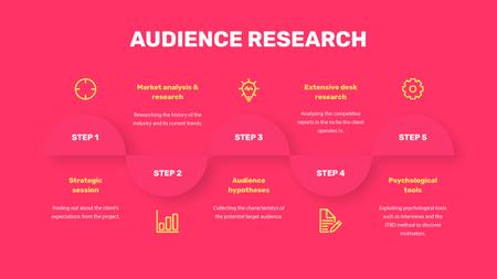 Ontwerpsjabloon van Mind Map van Product Audience Research steps