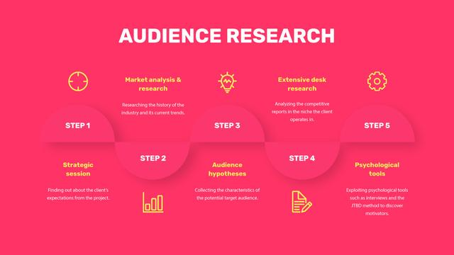 Product Audience Research steps Mind Mapデザインテンプレート