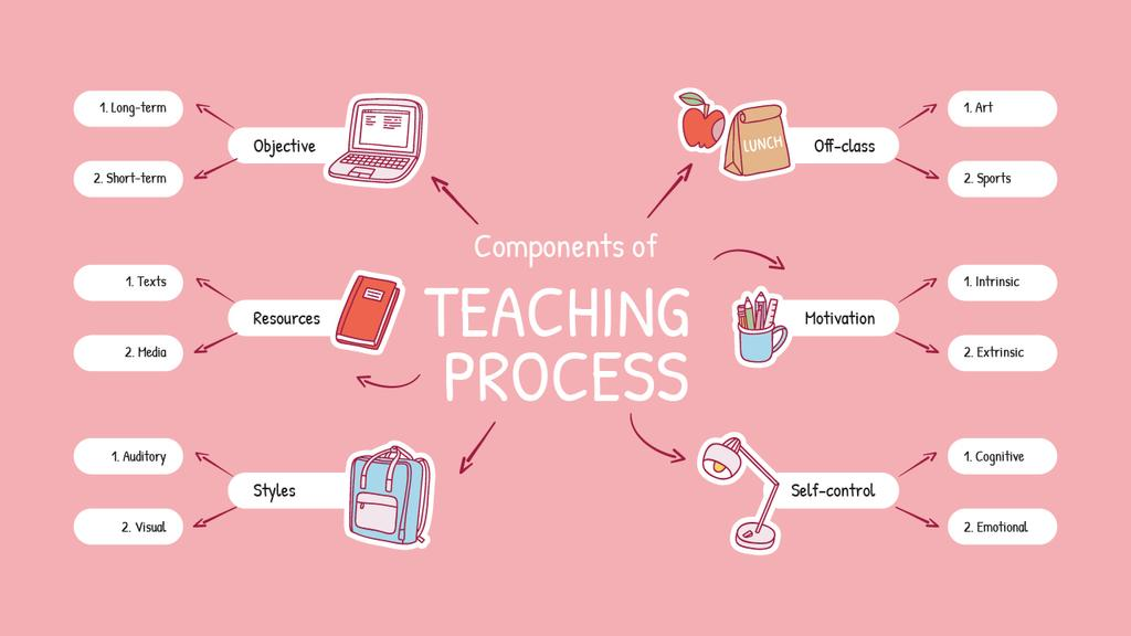 Successful Teaching Process elements — Crea un design