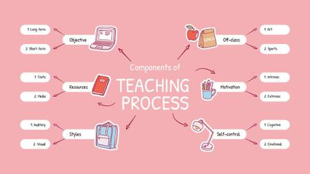 Successful Teaching Process elements Mind Mapデザインテンプレート