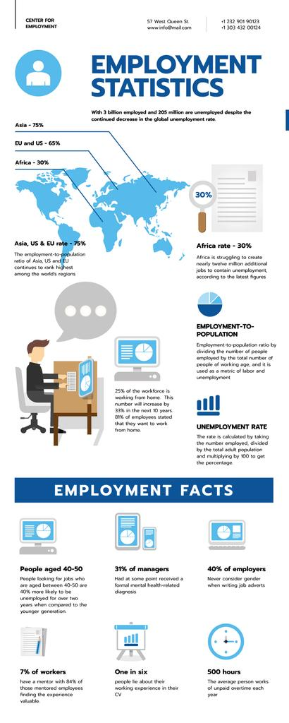 Statistical infographics about Employment — Crear un diseño