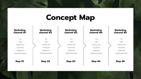Marketing Channels on green leaves Mind Map Modelo de Design