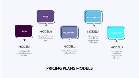 Pricing Plan options Mind Map Modelo de Design