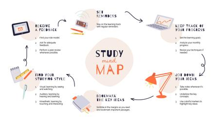 Plantilla de diseño de Study process steps Mind Map