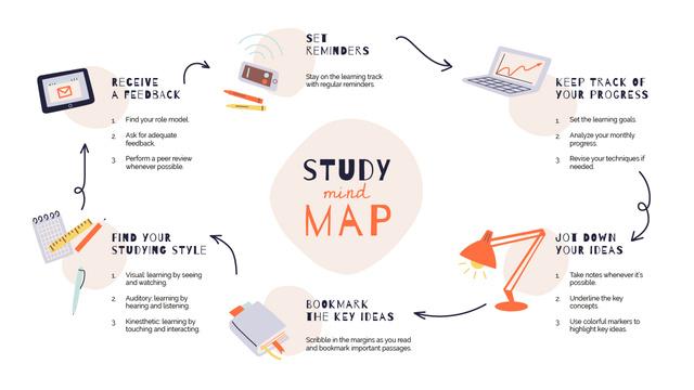 Study process steps Mind Map – шаблон для дизайну