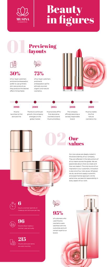 Timeline infographics about Cosmetics Company — Créer un visuel