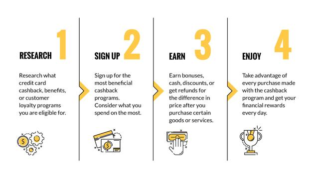Loyalty Programs research process Mind Map – шаблон для дизайну