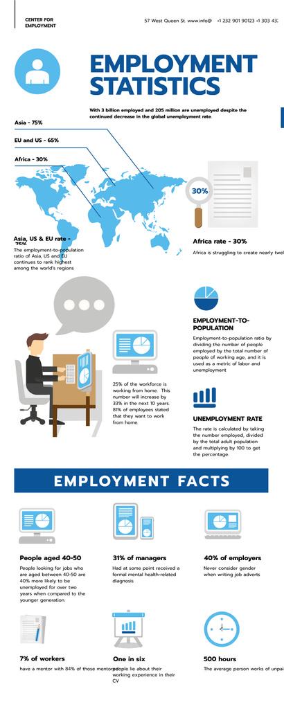 Plantilla de diseño de Statistical infographics about Employment Infographic