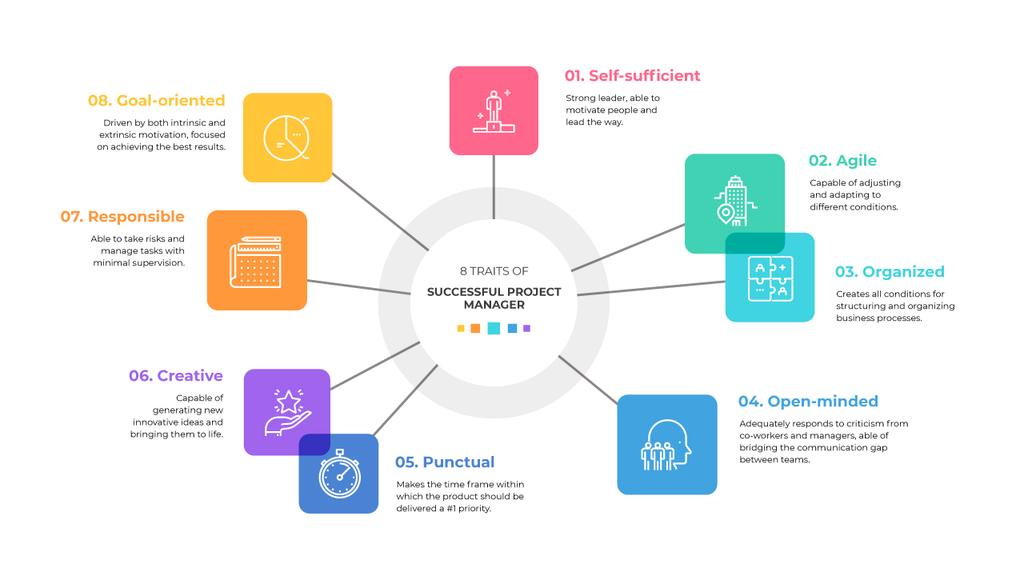 Project Manager professional skills and requirements Mind Map Modelo de Design