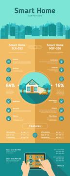 Comparison infographics about Smart Home