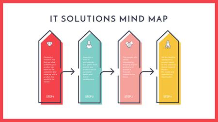 IT solution launch process Mind Map – шаблон для дизайну