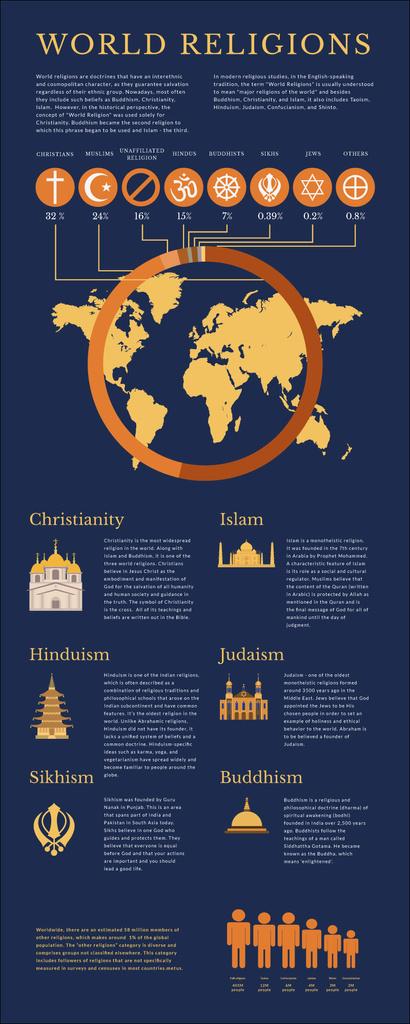 Map Infographics about World Religions — Modelo de projeto