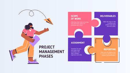 Project Management phases with Girl and puzzle Mind Map Tasarım Şablonu