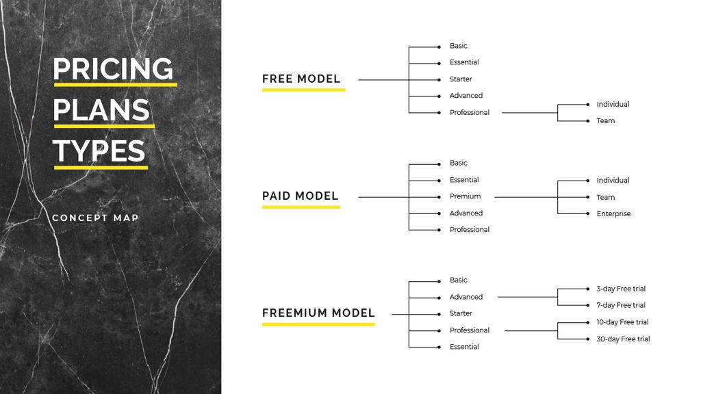 Plantilla de diseño de Pricing Plan model types Mind Map