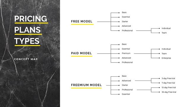 Pricing Plan model types Mind Map – шаблон для дизайна