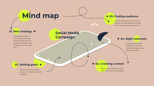 Social Media Campaign On Phone Screen MindMap