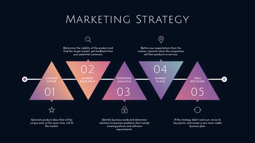 Marketing Strategy Elements ConceptMap