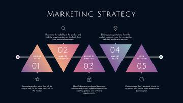Marketing Strategy elements