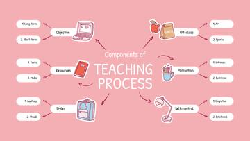 Successful Teaching Process elements