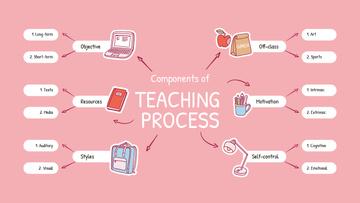 Successful Teaching Process elements