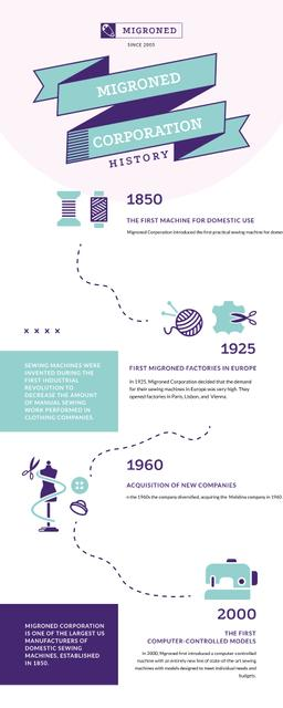 Timeline Infographics about History of Sewing Manufacture Infographicデザインテンプレート