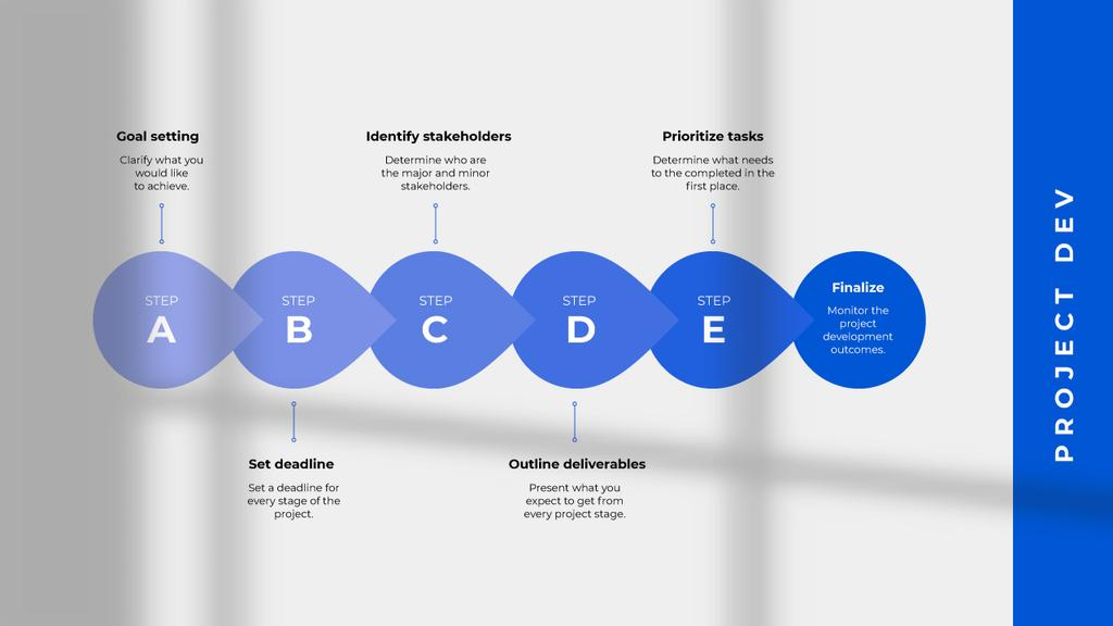 Project Development steps —デザインを作成する