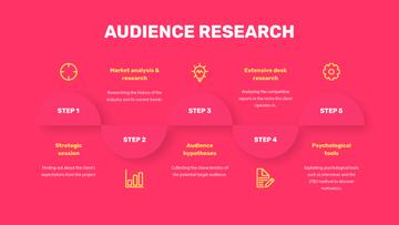Product Audience Research steps