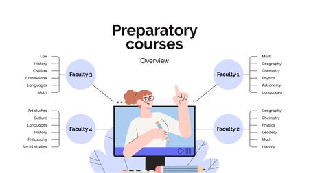 Preparatory Courses overview Mind Map – шаблон для дизайну