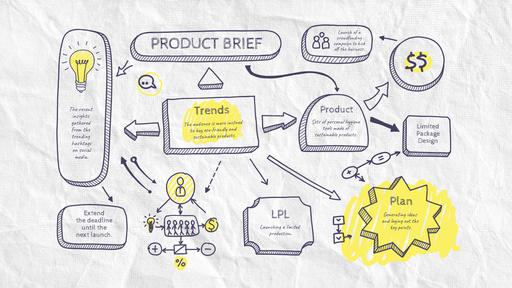 Product Brief Sketch MindMap