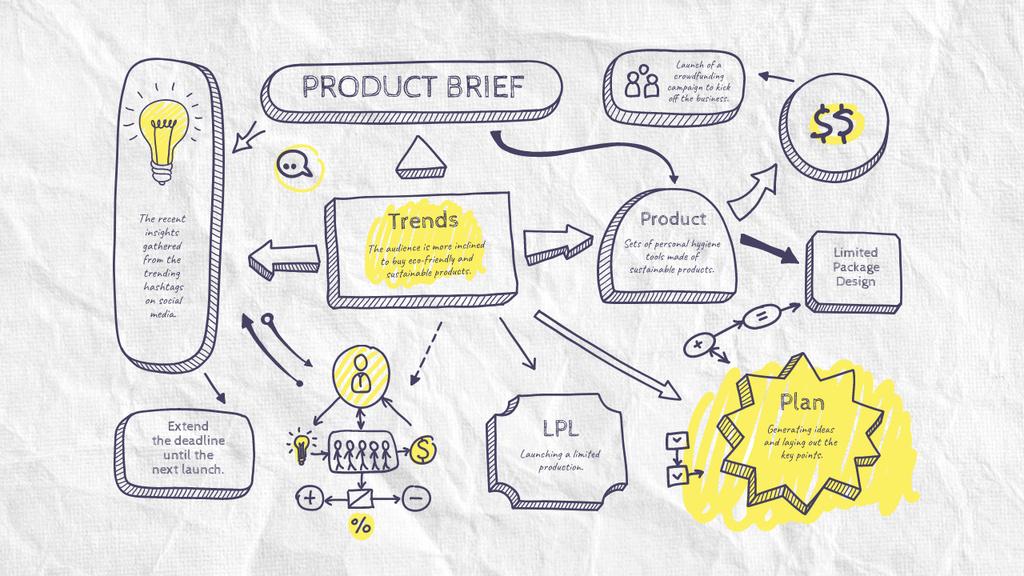 Ontwerpsjabloon van Mind Map van Product Brief sketch