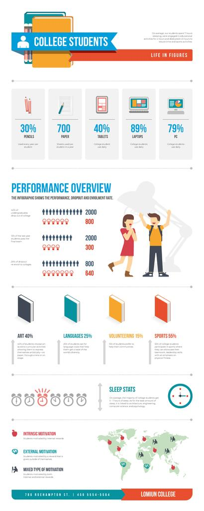 Education infographics about College life — Modelo de projeto