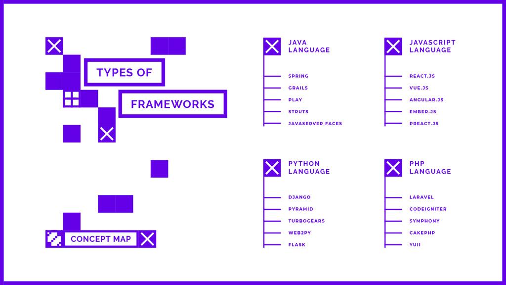 Frameworks types for business project Mind Map Tasarım Şablonu