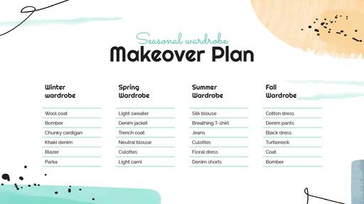 Fashion Wardrobe Makeover Plan ConceptMap