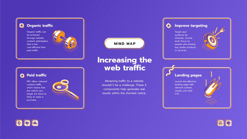 Ontwerpsjabloon van Mind Map van Web Traffic attraction components