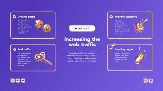 Web Traffic attraction components Mind Map Design Template