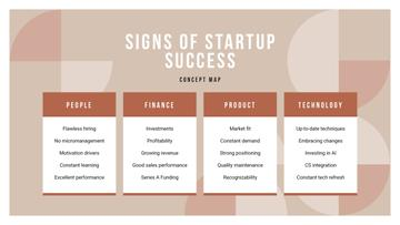 Startup Success steps