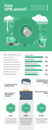 Plantilla de diseño de Informational infographics about How VPN works Infographic
