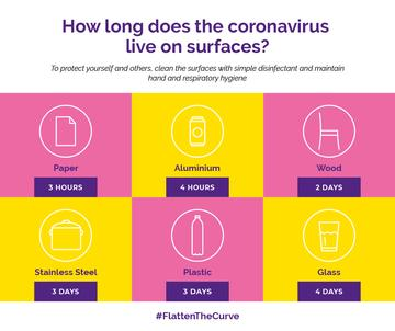 #FlattenTheCurve Information about Coronavirus surfaces