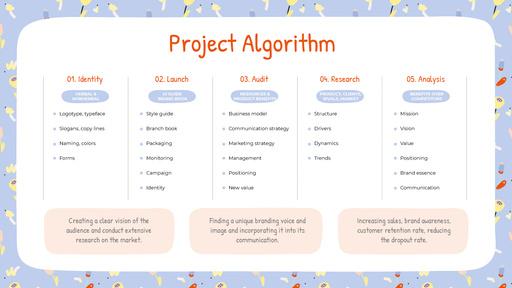 Project Algorithm Steps ConceptMap