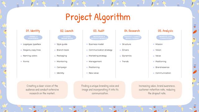 Plantilla de diseño de Project Algorithm steps Mind Map